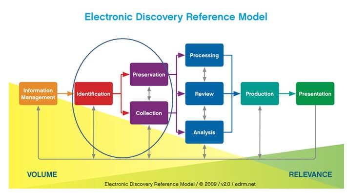 Identify-Preserve-Collect-EDRM